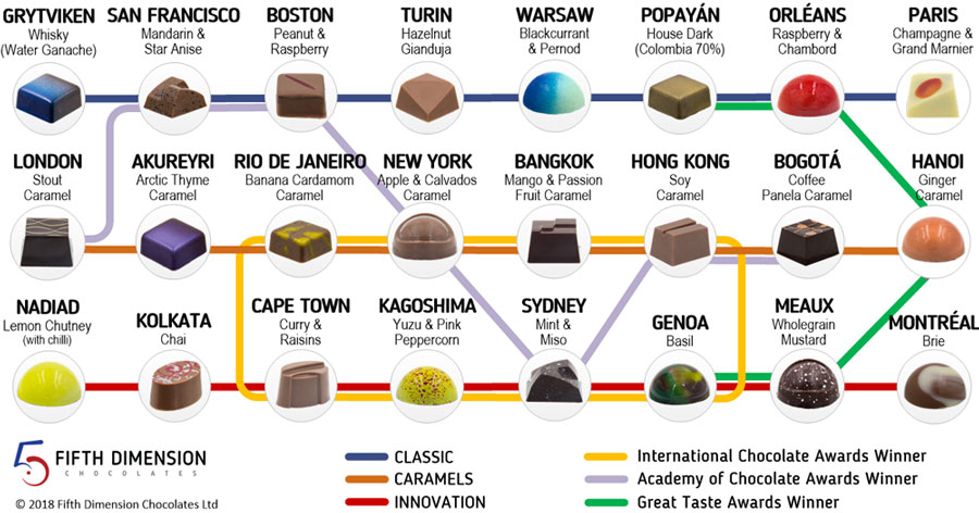 Flavour Journey Planner - Filled Chocolates Map