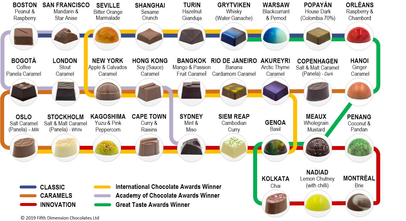 Flavour Journey Planner - Filled Chocolates Collection by Fifth Dimension Chocolates